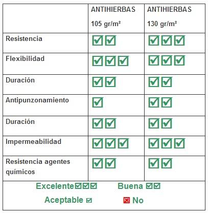 Características de las mallas antihierbas